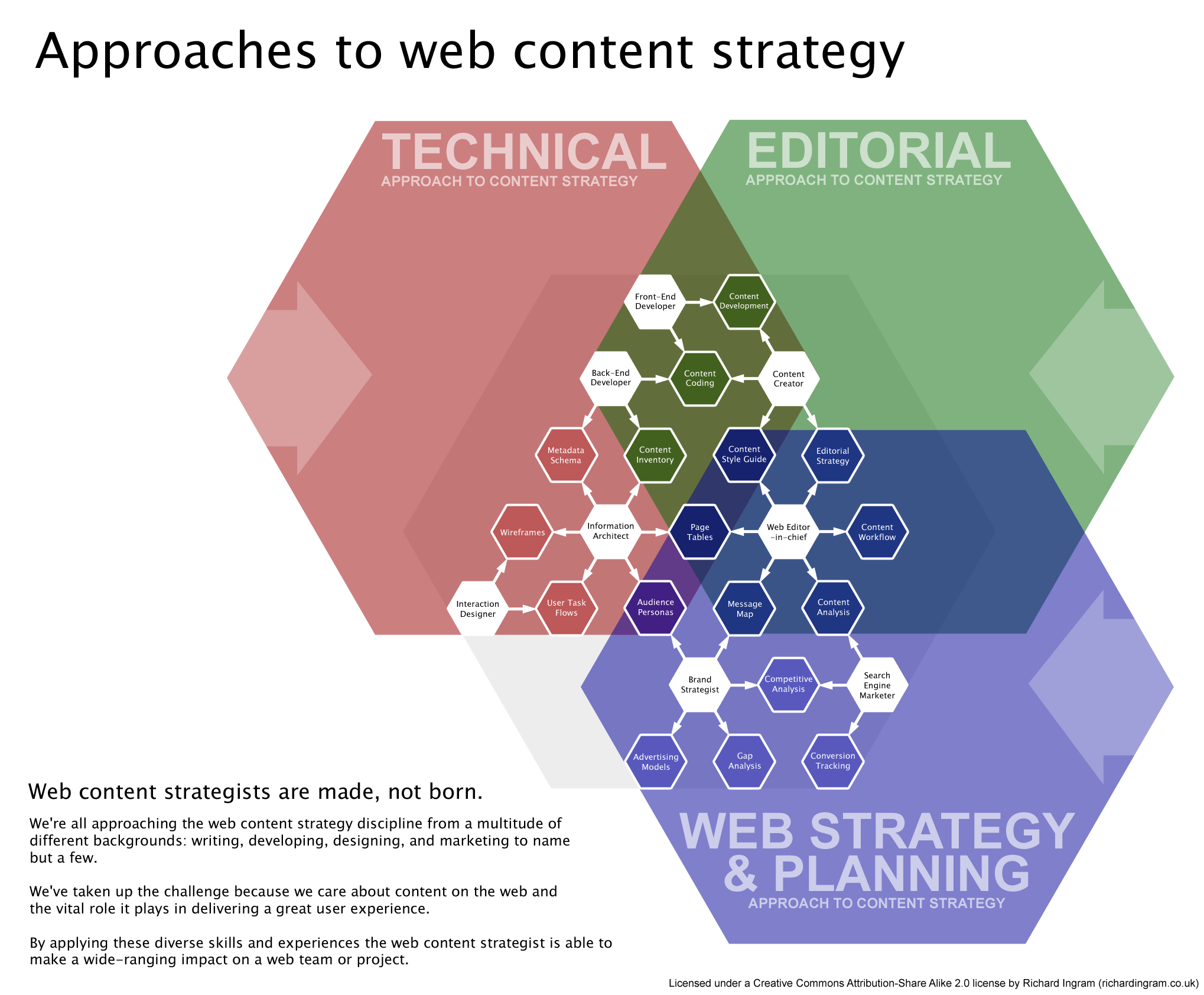 overlap of technical, editorial, and web content strategy roles