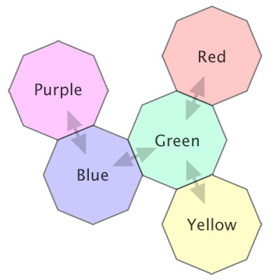 Figure 5 - Potential problematic colour combinations