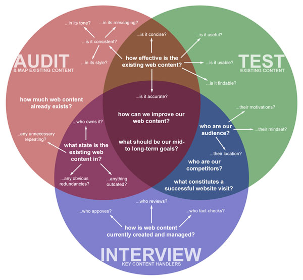 Audit, test, and interview to get a grip of your web content
