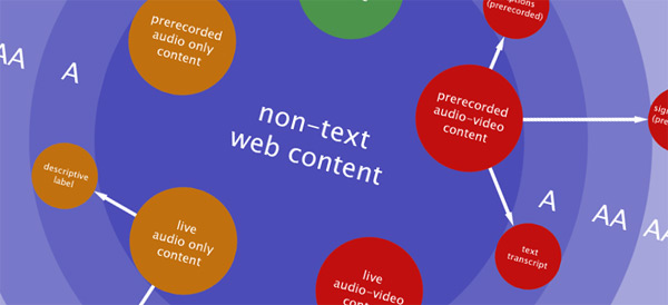 A diagram explaining which text-alternatives are suitable for types of non-text content