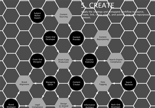 Greyscaled version of the 'create' stage of the diagram