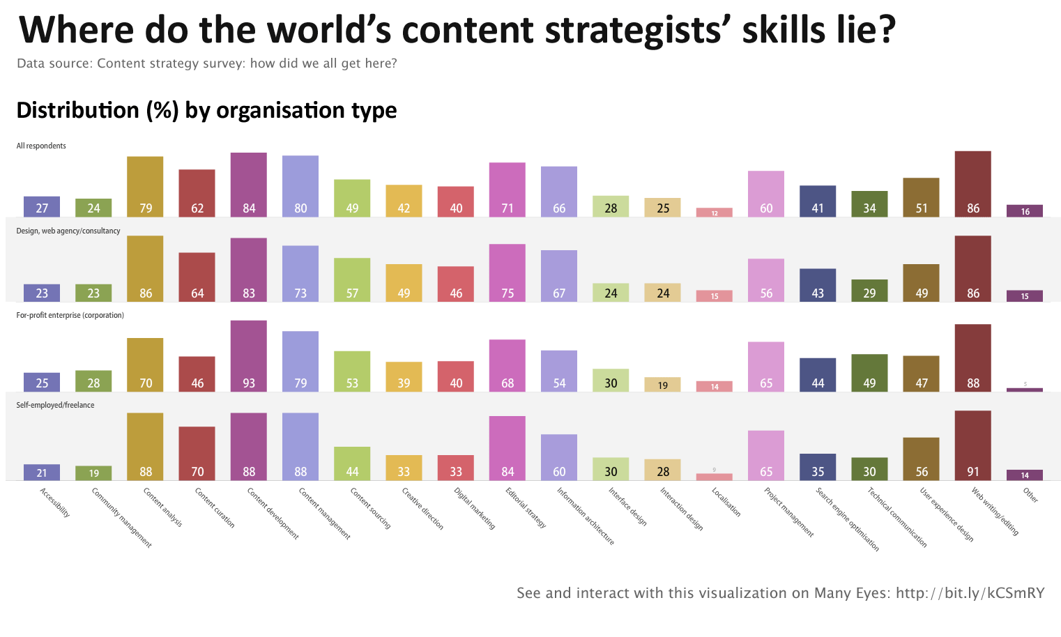 content strategy survey results part shut the door on your self employed lance respondents indicated they are more skilled in analysing curating and