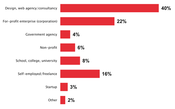 40% of respondents work at a design, web agency/consultancy