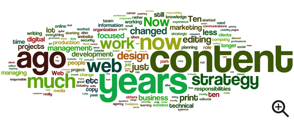 """Content"", ""strategy"", ""years"", ""ago"", ""much"" and ""now"" were among some of the most frequent words used to answer this question"