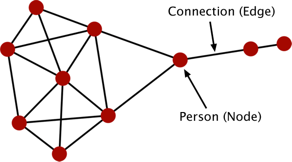 A Sociogram can be a powerful tool for discovering deeper meanings behind the relationships and communities within a network of people.