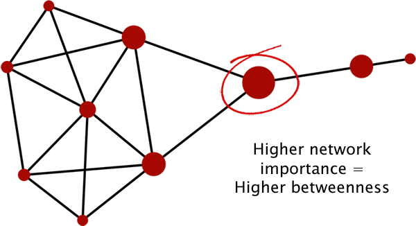 Betweenness Centrality measures how often a node appears on the shortest paths between nodes in a network.