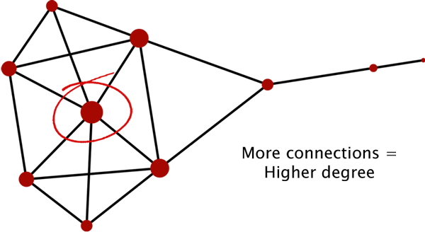 A node's degree is calculated by the number of edges that are adjacent to it.