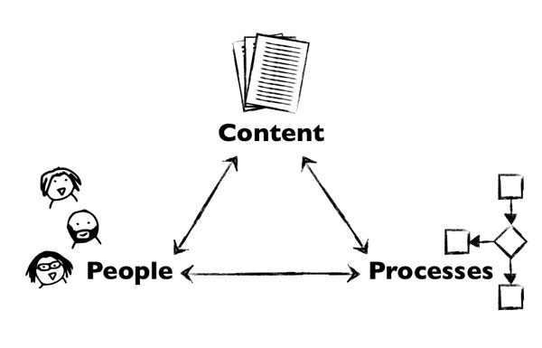 That complex trinity of content, processes, and people.